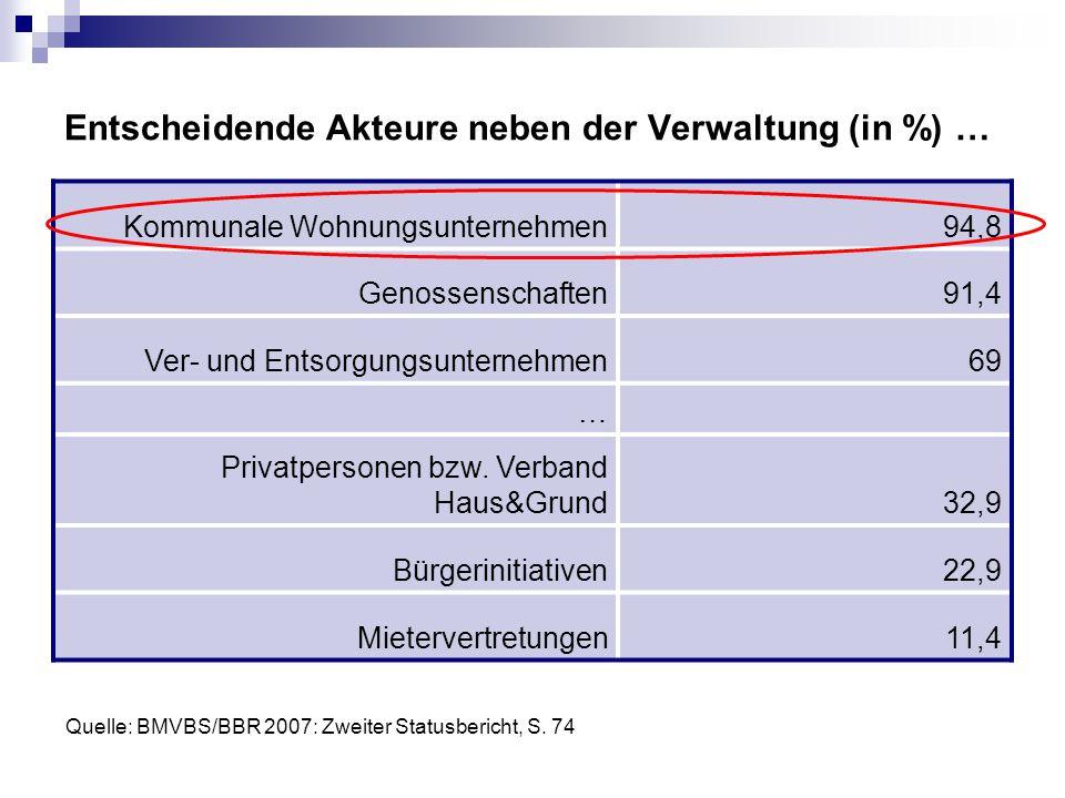 Entscheidende Akteure neben der Verwaltung (in %) … Kommunale Wohnungsunternehmen94,8 Genossenschaften91,4 Ver- und Entsorgungsunternehmen69 … Privatp