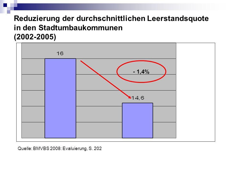 Reduzierung der durchschnittlichen Leerstandsquote in den Stadtumbaukommunen (2002-2005) - 1,4% Quelle: BMVBS 2008: Evaluierung, S. 202