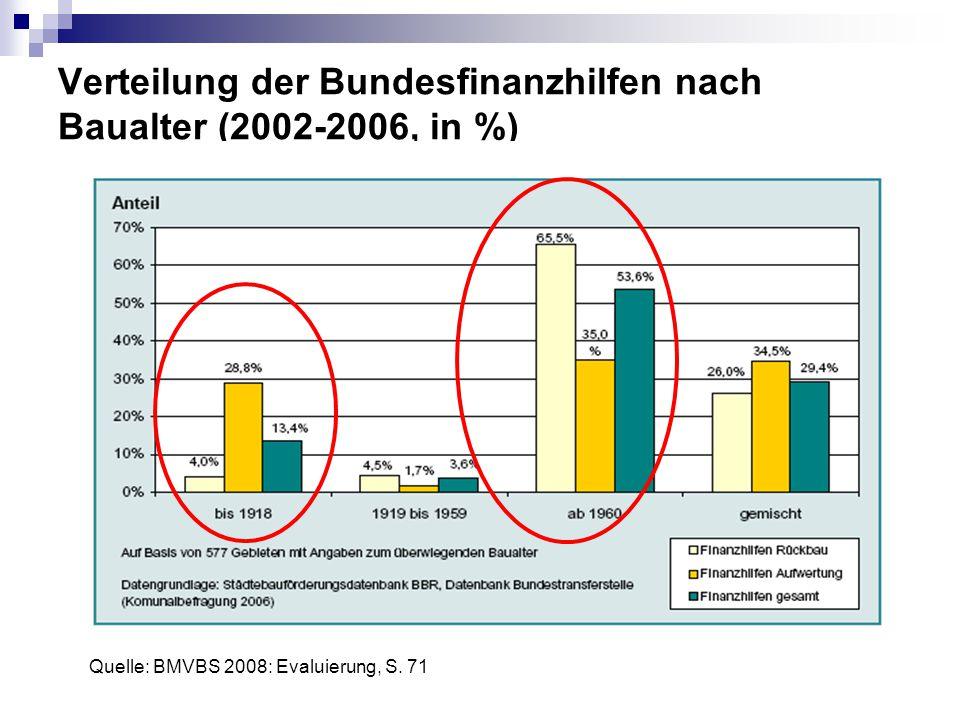 Verteilung der Bundesfinanzhilfen nach Baualter (2002-2006, in %) Quelle: BMVBS 2008: Evaluierung, S. 71