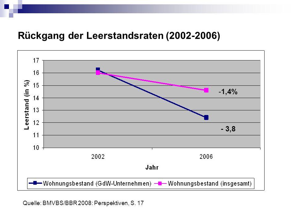 Rückgang der Leerstandsraten (2002-2006) -1,4% - 3,8 Quelle: BMVBS/BBR 2008: Perspektiven, S. 17