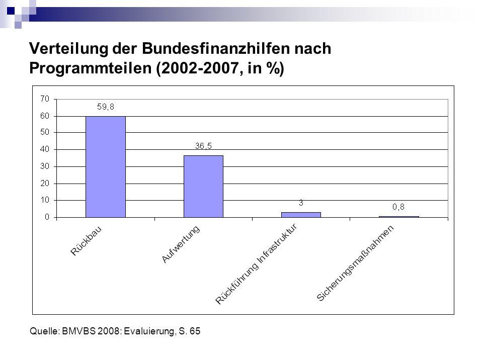 Verteilung der Bundesfinanzhilfen nach Programmteilen (2002-2007, in %) Quelle: BMVBS 2008: Evaluierung, S. 65