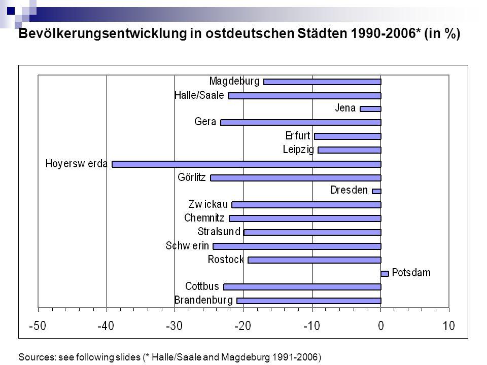 Bevölkerungsentwicklung in ostdeutschen Städten 1990-2006* (in %) Sources: see following slides (* Halle/Saale and Magdeburg 1991-2006)