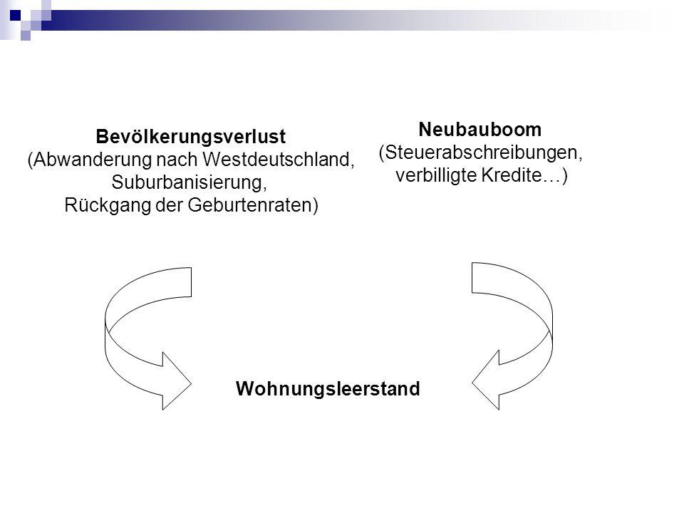 Wohneinheiten und Leerstand in Ostdeutschland (2000) Gesamter Bestand (in 1000) Darunter leere Wohneinheiten (in %) Ein- und Zweifamilienhäuser2.4967,1 Innerstädtische Häuser (Gebäude mit 3–6 Einheiten gebaut bis 1948) 79132,9 DDR-Neubauten (Gebäude mit 7 und mehr Einheiten gebaut zwischen 1949-1990) 2.37512 Source: Kommission 2000: 18; Statistisches Bundesamt 1998 (eigene Berechnungen)