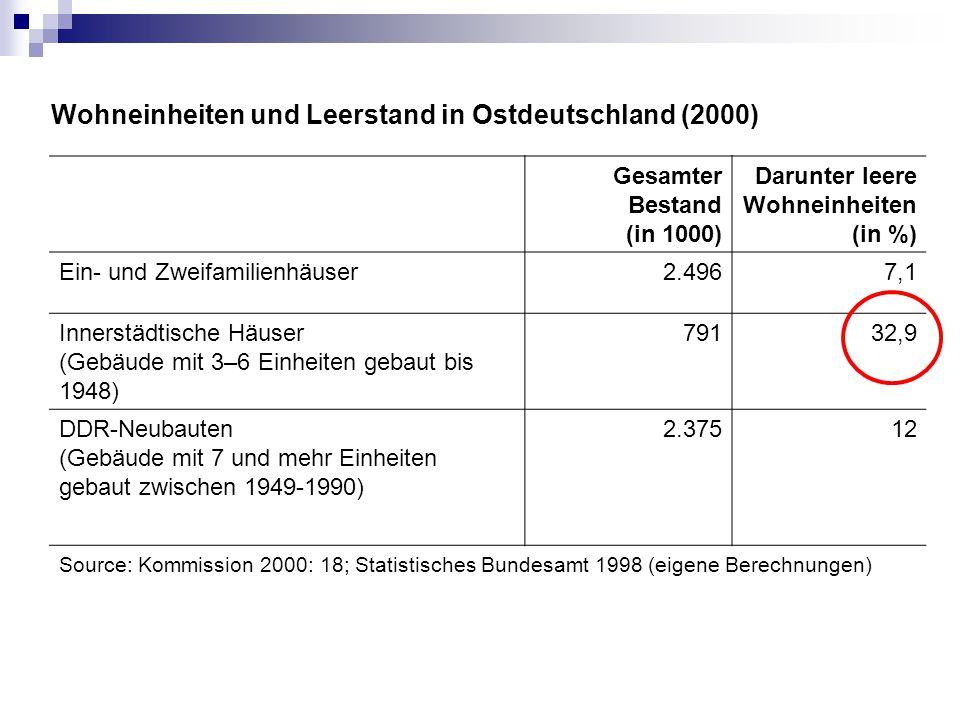 Wohneinheiten und Leerstand in Ostdeutschland (2000) Gesamter Bestand (in 1000) Darunter leere Wohneinheiten (in %) Ein- und Zweifamilienhäuser2.4967,