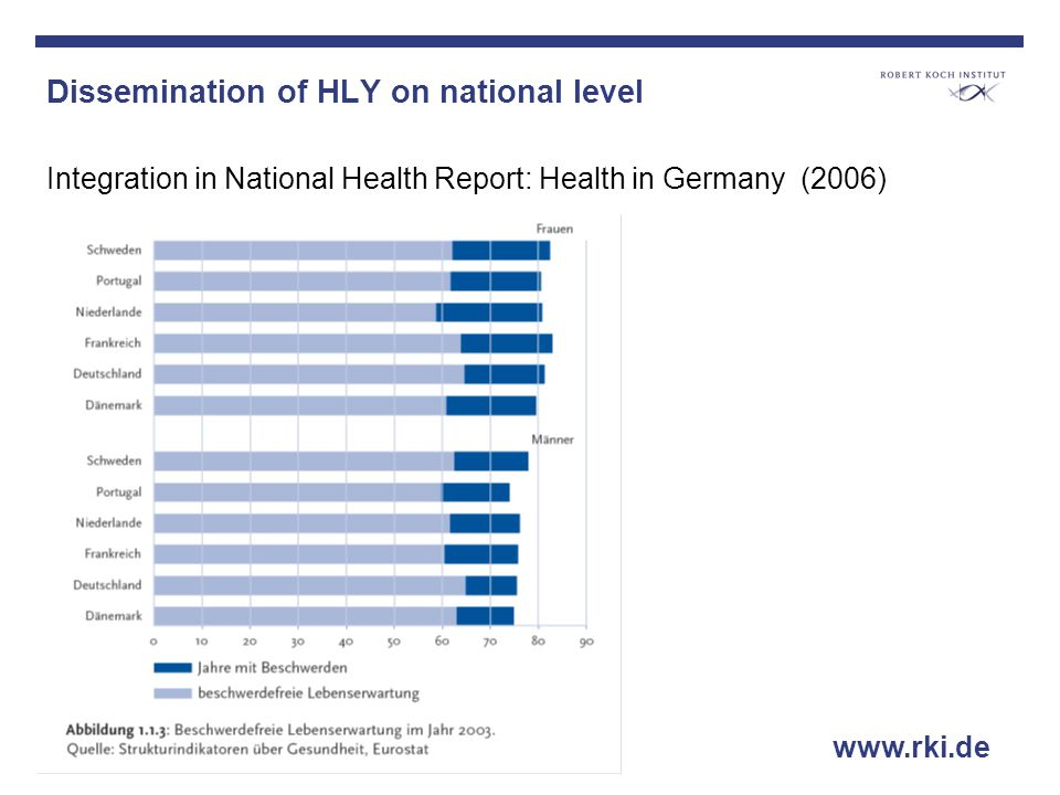 Dissemination of HLY on national level Integration in National Health Report: Health in Germany (2006) www.rki.de