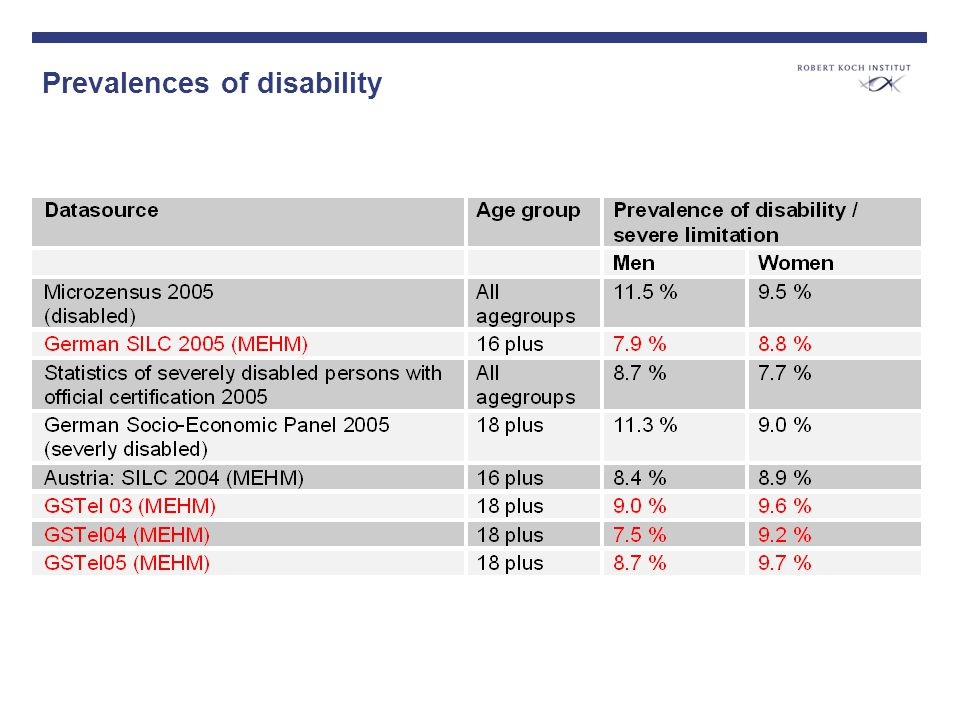 Prevalences of disability