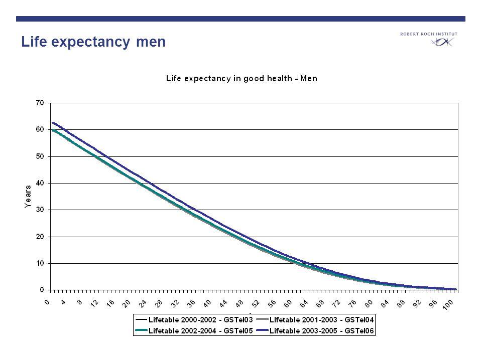 Life expectancy men
