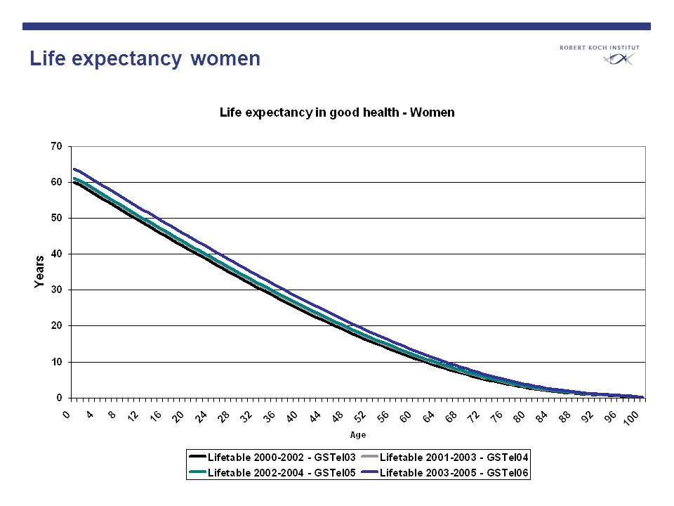 Life expectancy women