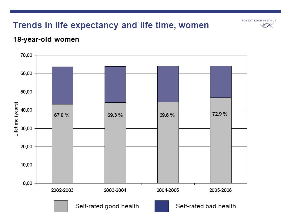 Trends in life expectancy and life time, women 18-year-old women Self-rated good healthSelf-rated bad health