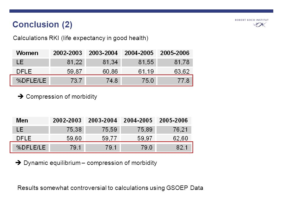 Conclusion (2) Compression of morbidity Dynamic equilibrium – compression of morbidity Calculations RKI (life expectancy in good health) Results somewhat controversial to calculations using GSOEP Data