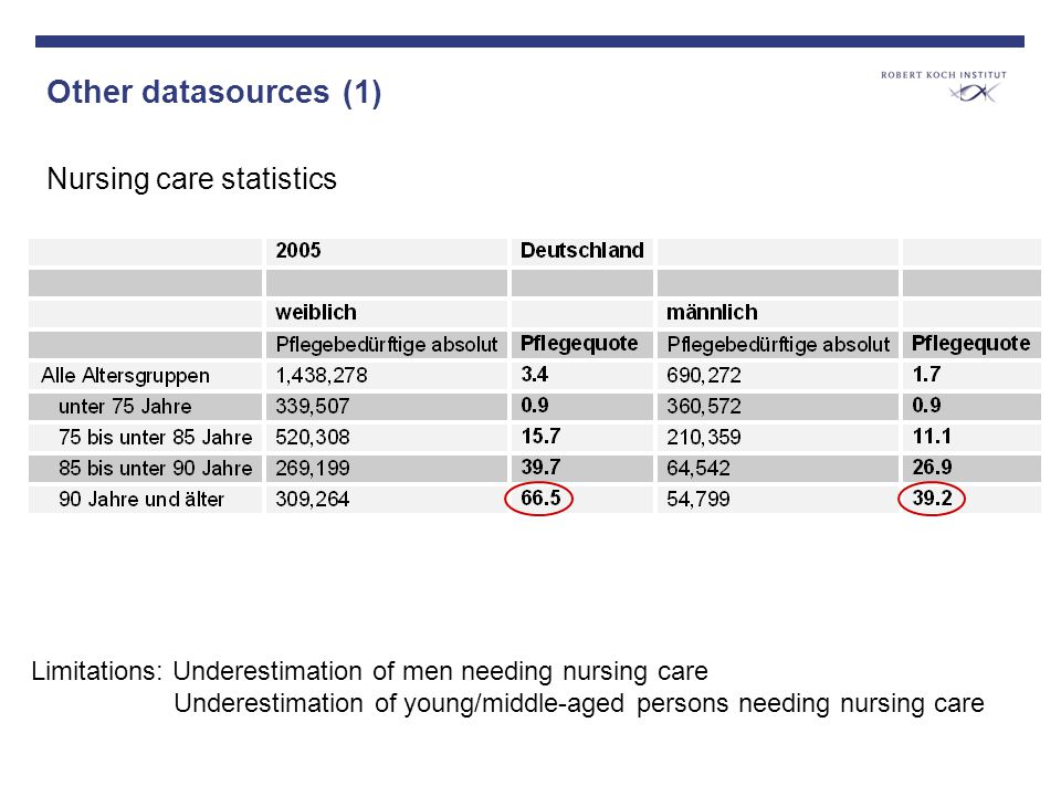 Other datasources (1) Nursing care statistics Limitations: Underestimation of men needing nursing care Underestimation of young/middle-aged persons needing nursing care
