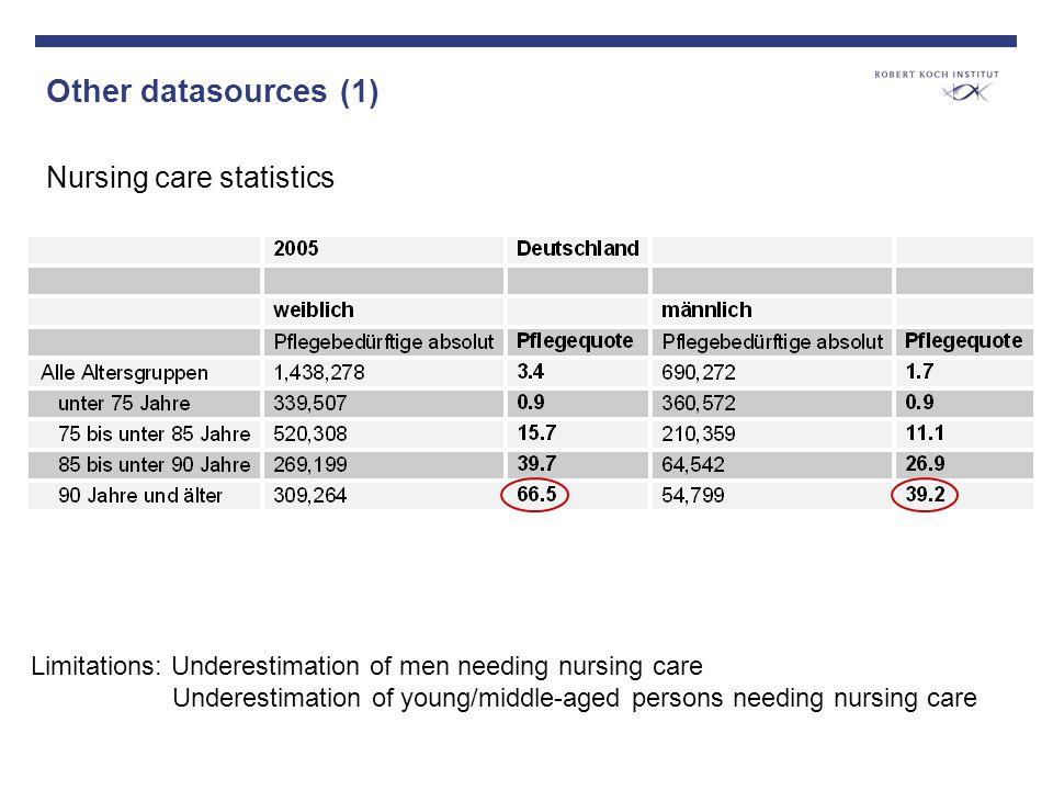 Other datasources (1) Nursing care statistics Limitations: Underestimation of men needing nursing care Underestimation of young/middle-aged persons ne