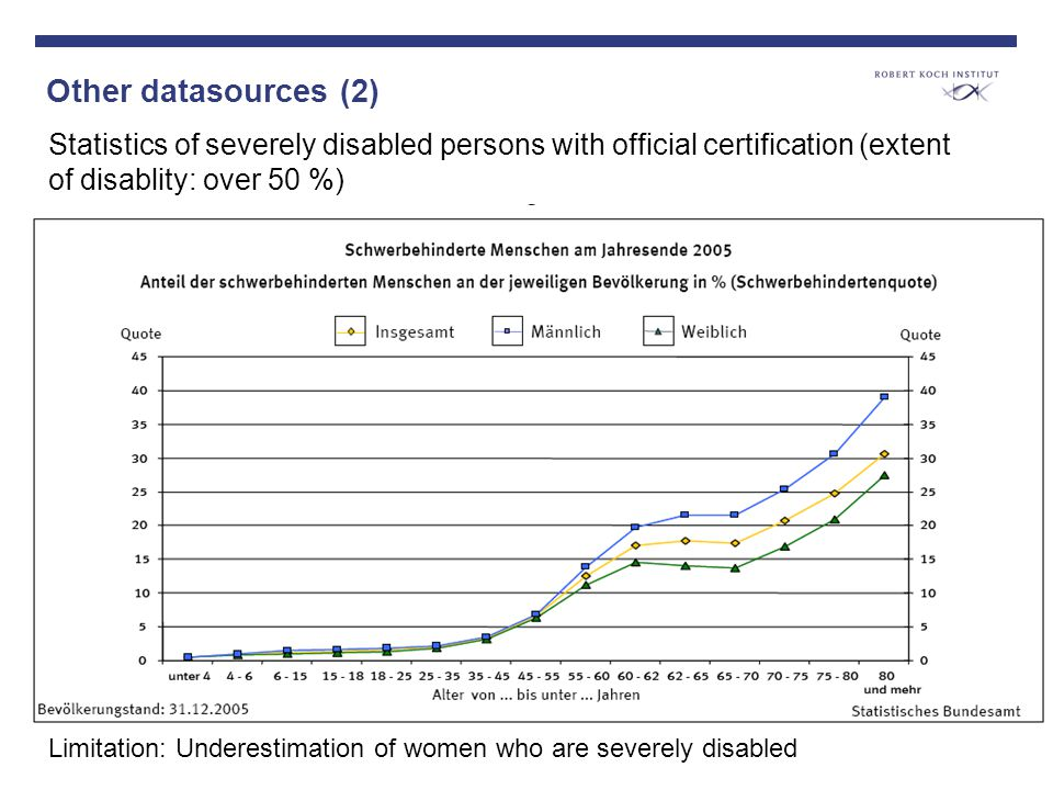 Other datasources (2) Statistics of severely disabled persons with official certification (extent of disablity: over 50 %) Limitation: Underestimation of women who are severely disabled
