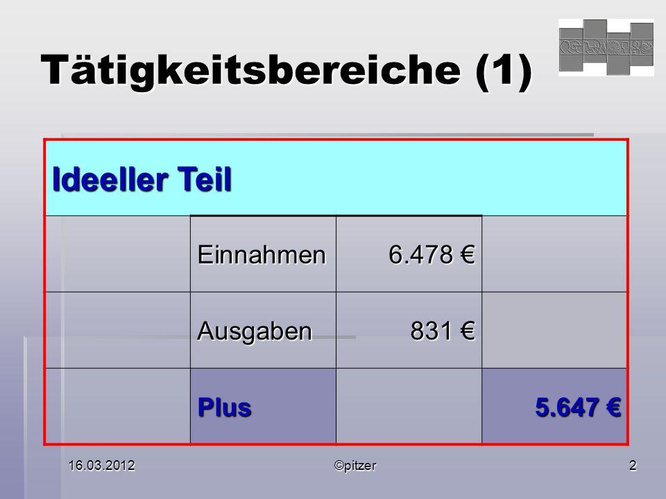 16.03.2012©pitzer2 Tätigkeitsbereiche (1) Ideeller Teil Einnahmen 6.478 6.478 Ausgaben 831 831 Plus 5.647 5.647