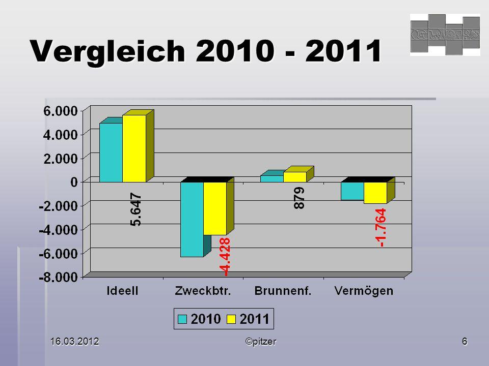 16.03.2012©pitzer6 Vergleich 2010 - 2011