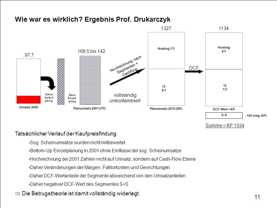 Wie war es wirklich? Ergebnis Prof. Drukarczyk 97,7 Umsatz 2000 Neue Einzel- plang 169,5 bis 142 Planumsatz 2001 (FP) DCF vollständig unkontaminiert H