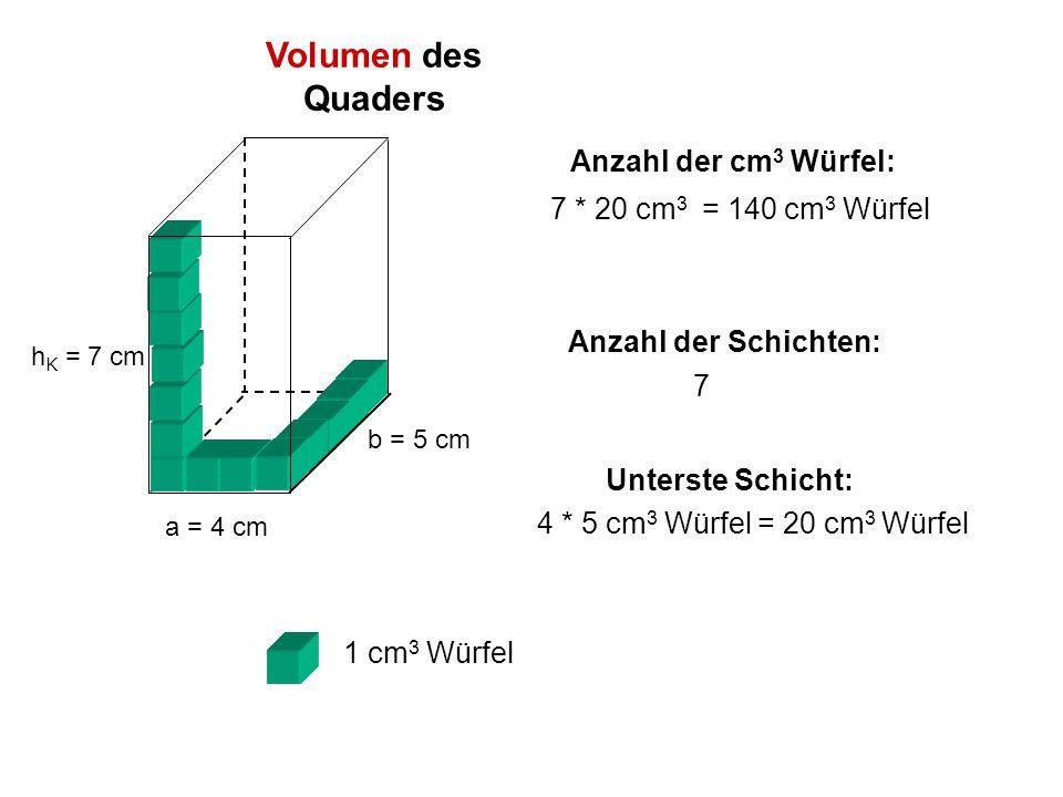 Unterste Schicht: 4 * 5 cm 3 Würfel = 20 cm 3 Würfel Anzahl der Schichten: 7 Anzahl der cm 3 Würfel: 7 * 20 cm 3 = 140 cm 3 Würfel 1 cm 3 Würfel a = 4 cm b = 5 cm h K = 7 cm Volumen des Quaders