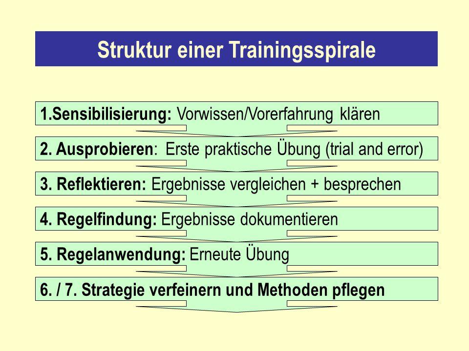 Struktur einer Trainingsspirale 1.Sensibilisierung: Vorwissen/Vorerfahrung klären 2. Ausprobieren : Erste praktische Übung (trial and error) 3. Reflek