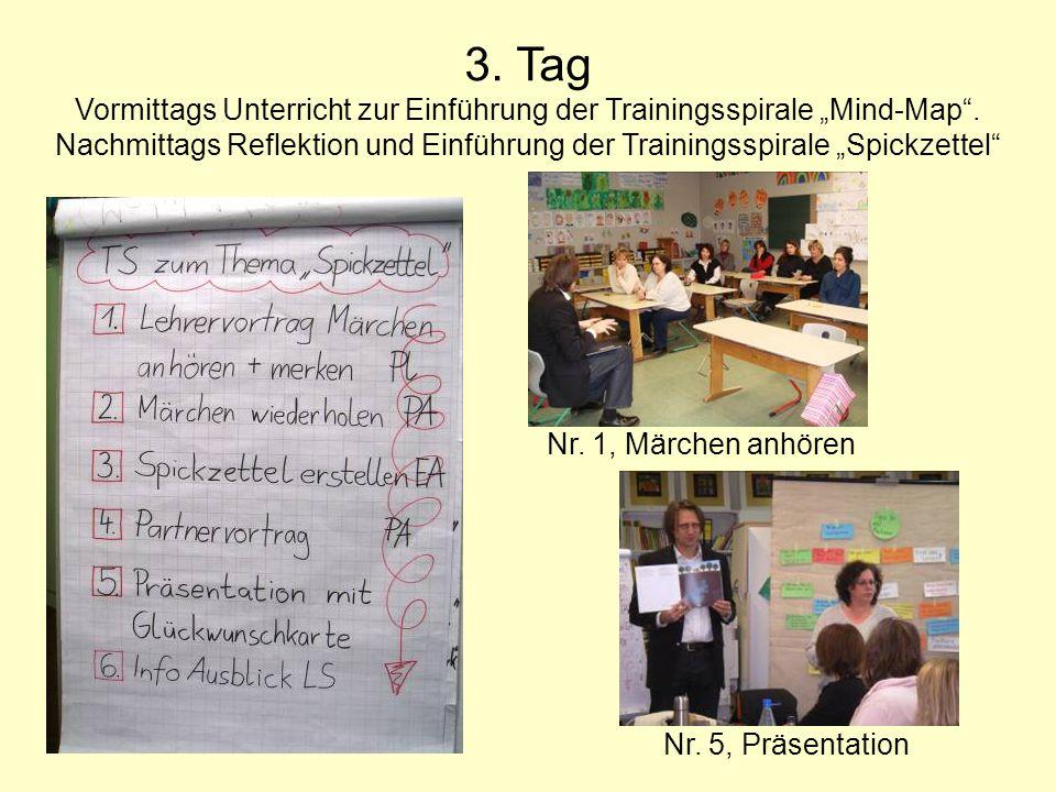 3. Tag Vormittags Unterricht zur Einführung der Trainingsspirale Mind-Map. Nachmittags Reflektion und Einführung der Trainingsspirale Spickzettel Nr.