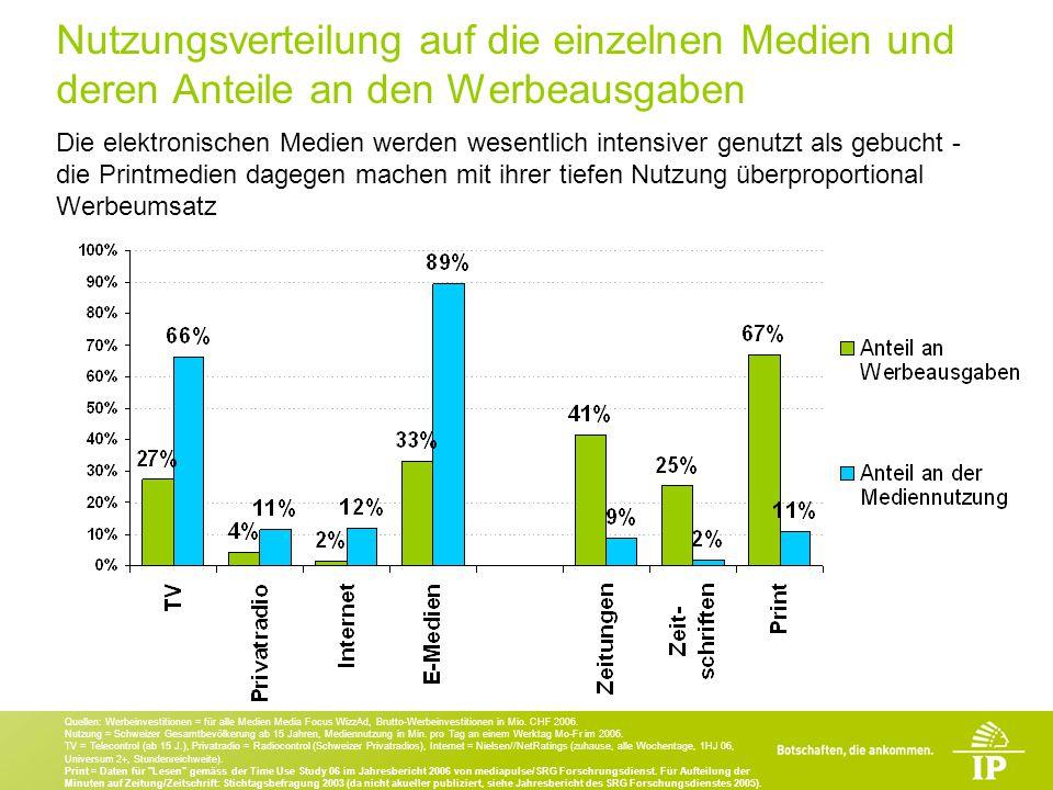 Quellen: Werbeinvestitionen = für alle Medien Media Focus WizzAd, Brutto-Werbeinvestitionen in Mio.