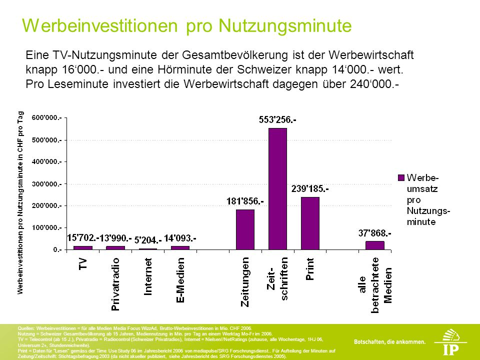 Werbeinvestitionen pro Nutzungsminute Eine TV-Nutzungsminute der Gesamtbevölkerung ist der Werbewirtschaft knapp 16000.- und eine Hörminute der Schweizer knapp 14000.- wert.