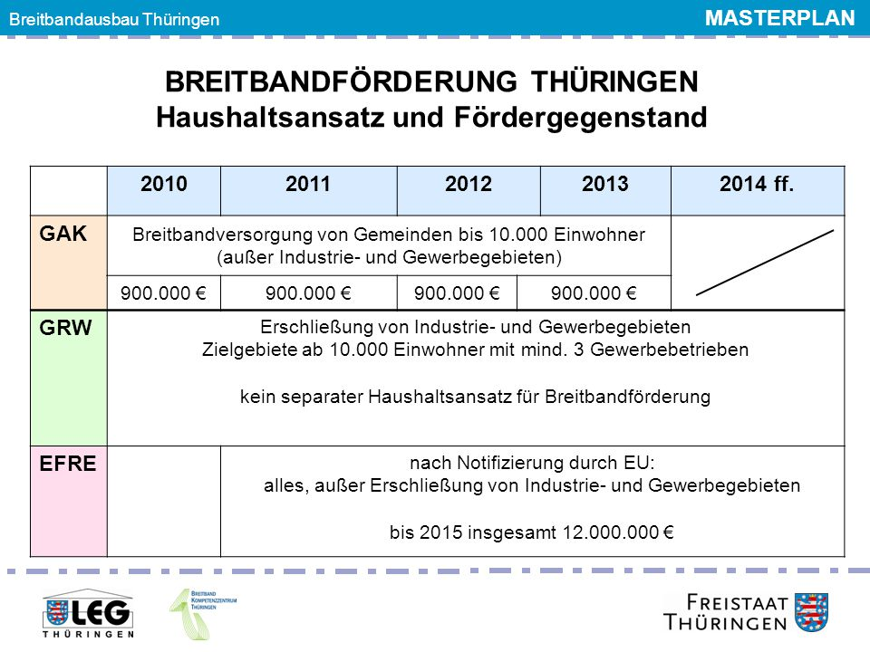 Breitbandgipfel 24. Juni 2011 Breitbandausbau Thüringen MASTERPLAN BREITBANDFÖRDERUNG THÜRINGEN Haushaltsansatz und Fördergegenstand 20102011201220132