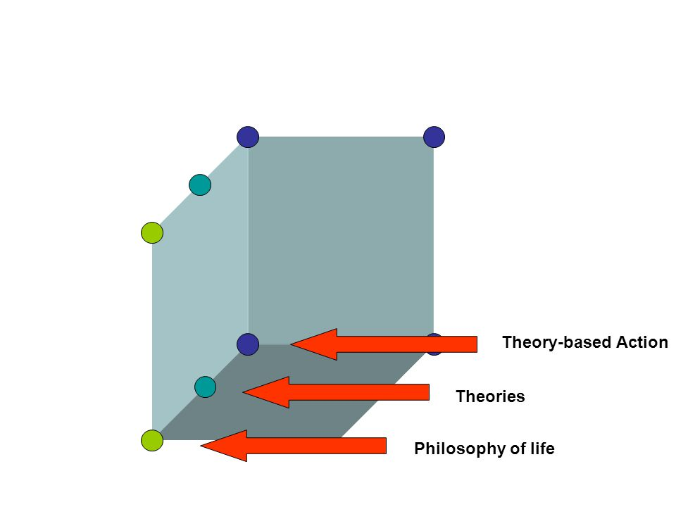 Philosophy of life Theories Theory-based Action