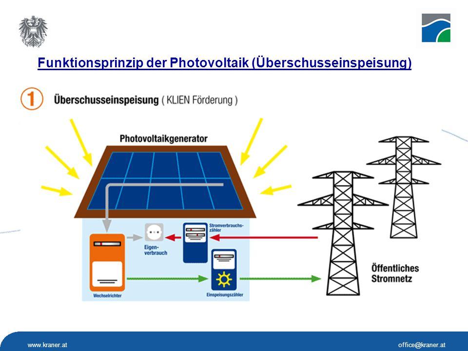 www.kraner.atoffice@kraner.at Funktionsprinzip der Photovoltaik (Überschusseinspeisung)