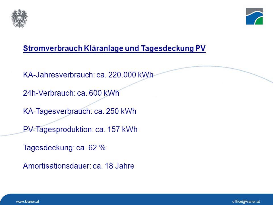 www.kraner.atoffice@kraner.at Stromverbrauch Kläranlage und Tagesdeckung PV KA-Jahresverbrauch: ca. 220.000 kWh 24h-Verbrauch: ca. 600 kWh KA-Tagesver