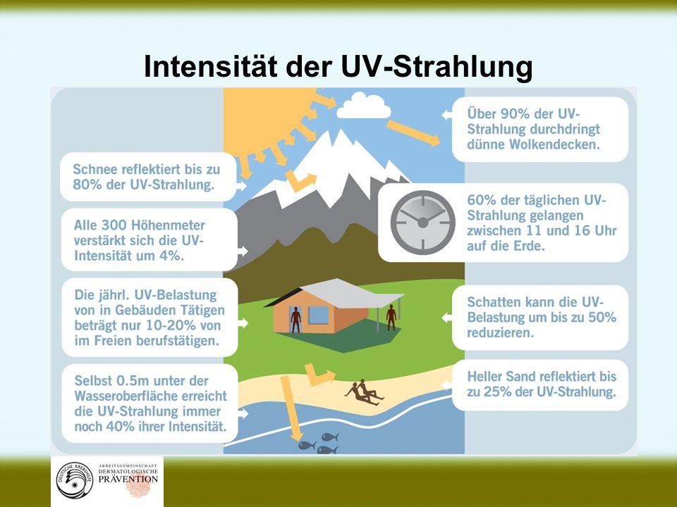 Intensität der UV-Strahlung