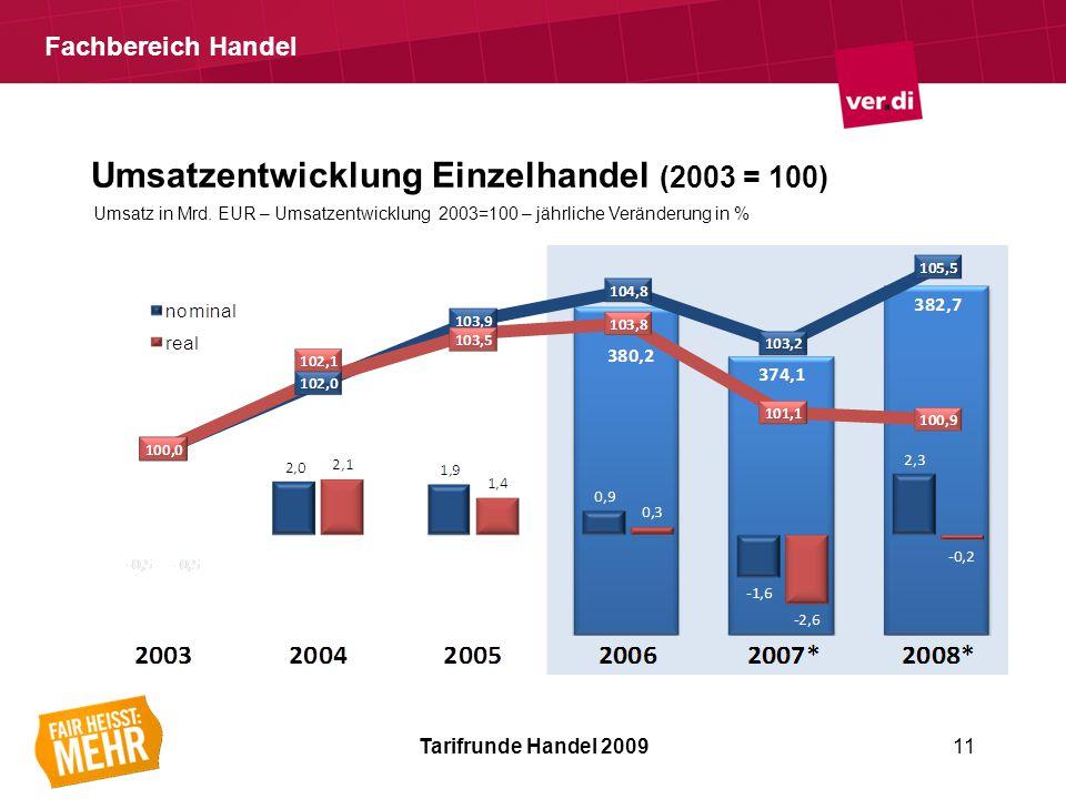 Fachbereich Handel Umsatzentwicklung Einzelhandel (2003 = 100) Tarifrunde Handel 200911 Umsatz in Mrd.