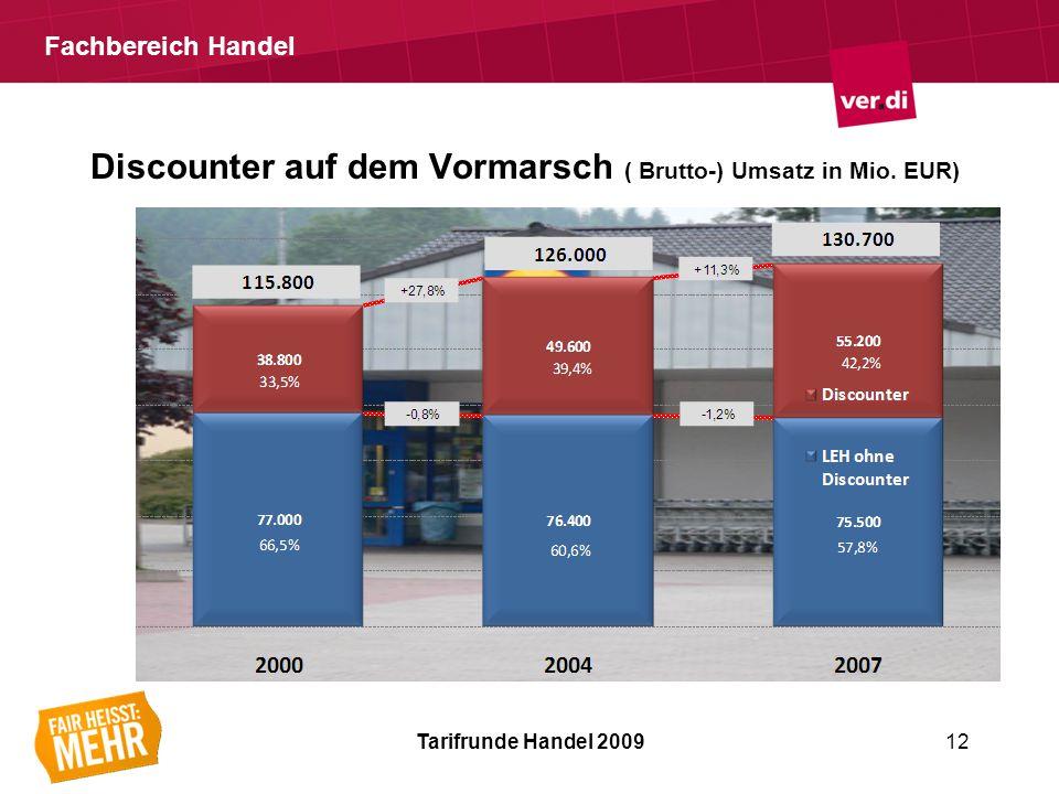 Fachbereich Handel Discounter auf dem Vormarsch ( Brutto-) Umsatz in Mio.