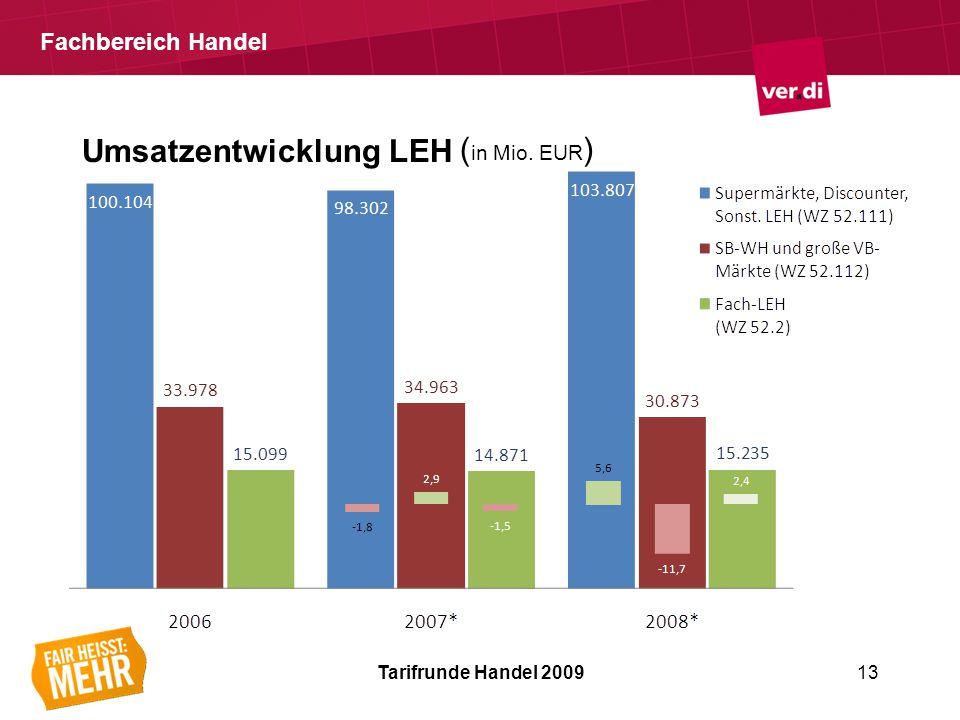Fachbereich Handel Umsatzentwicklung LEH Tarifrunde Handel 200913 ( in Mio. EUR )