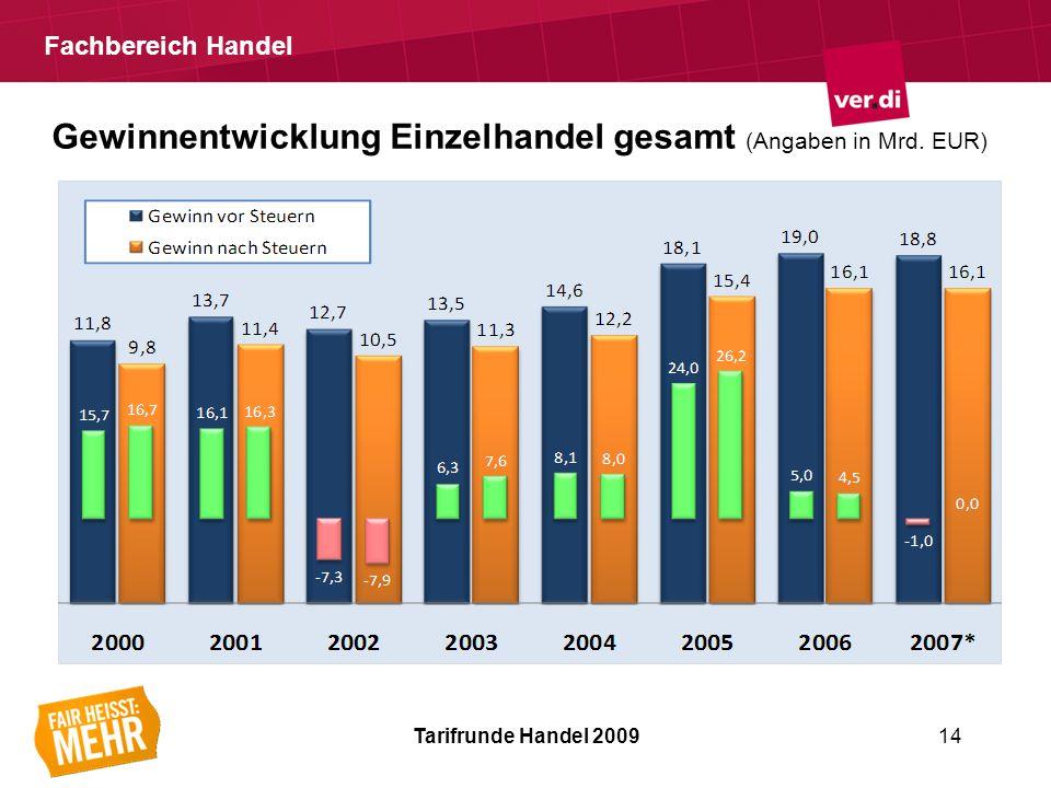 Fachbereich Handel Gewinnentwicklung Einzelhandel gesamt (Angaben in Mrd.