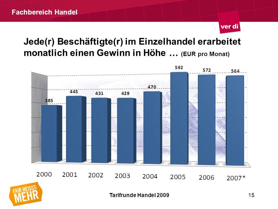 Fachbereich Handel Jede(r) Beschäftigte(r) im Einzelhandel erarbeitet monatlich einen Gewinn in Höhe … (EUR pro Monat) Tarifrunde Handel 200915