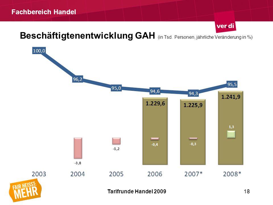 Fachbereich Handel Beschäftigtenentwicklung GAH (in Tsd.