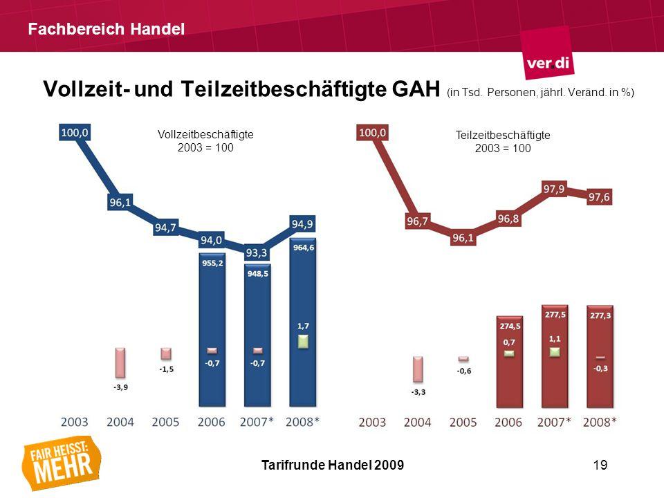 Fachbereich Handel Vollzeit- und Teilzeitbeschäftigte GAH (in Tsd.