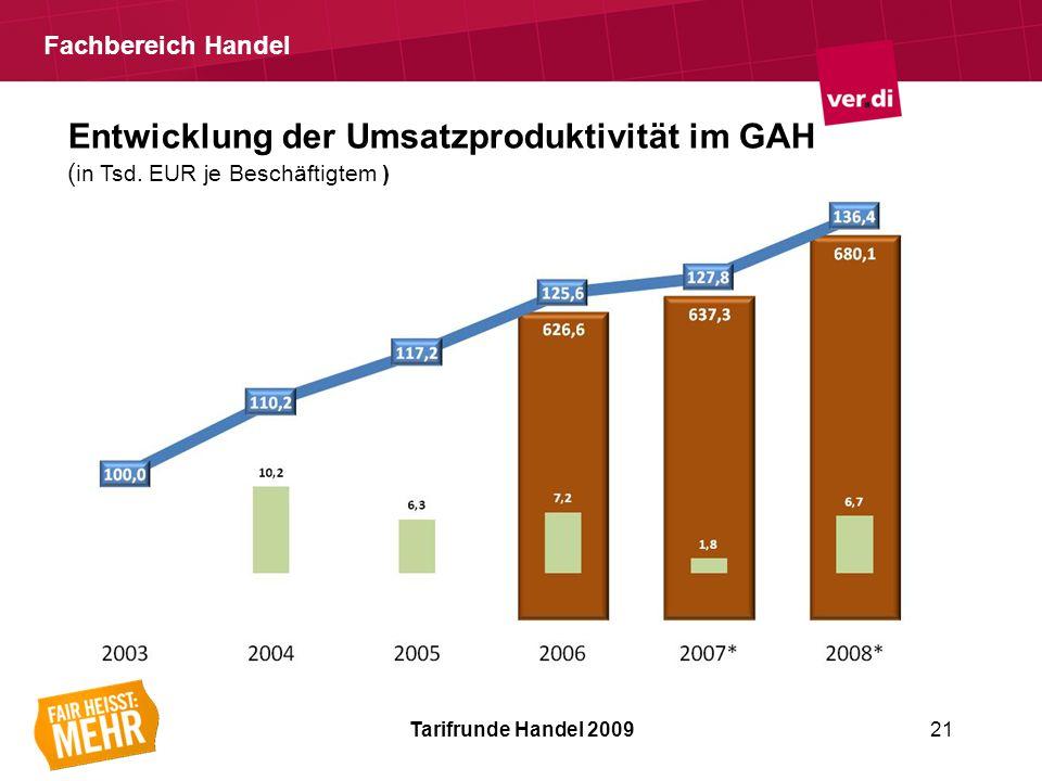 Fachbereich Handel Tarifrunde Handel 200921 Entwicklung der Umsatzproduktivität im GAH ( in Tsd.