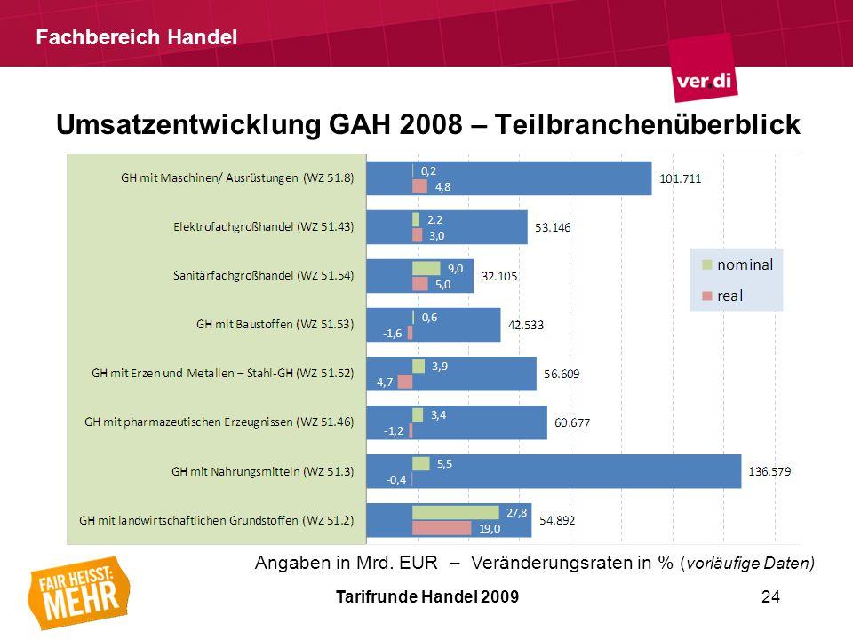 Fachbereich Handel Tarifrunde Handel 200924 Umsatzentwicklung GAH 2008 – Teilbranchenüberblick Angaben in Mrd.
