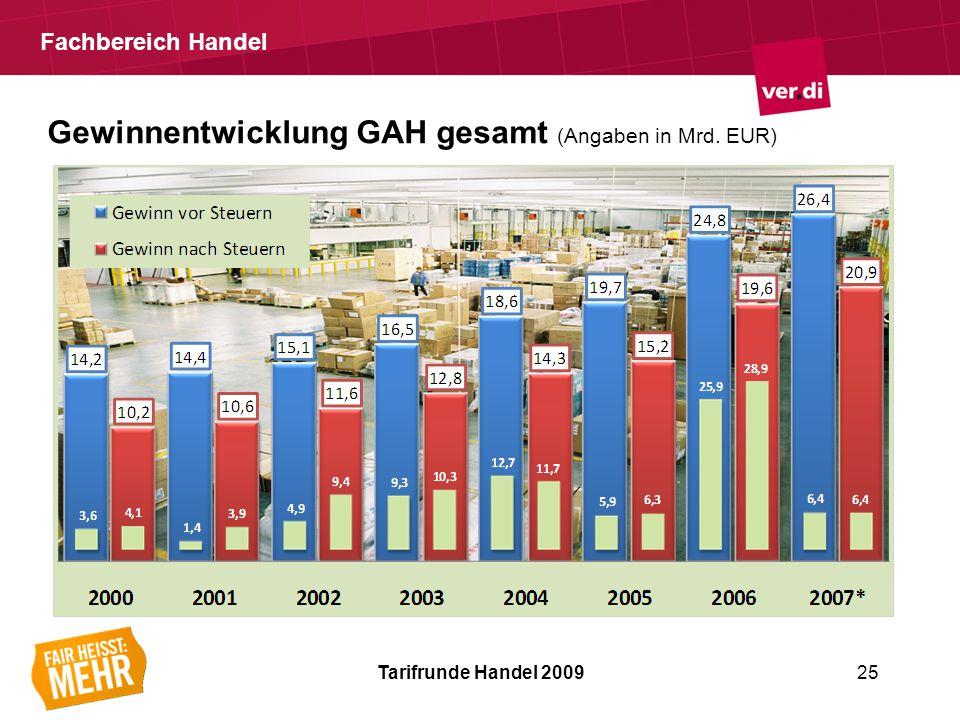 Fachbereich Handel Tarifrunde Handel 200925 Gewinnentwicklung GAH gesamt (Angaben in Mrd. EUR)