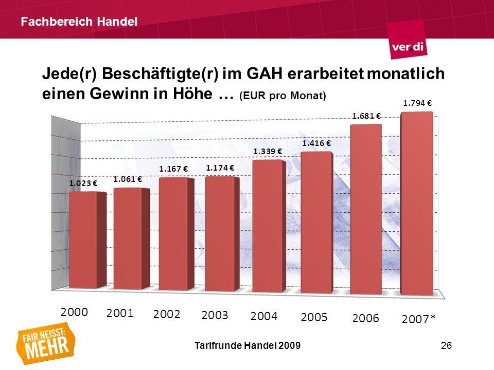 Fachbereich Handel Tarifrunde Handel 200926 Jede(r) Beschäftigte(r) im GAH erarbeitet monatlich einen Gewinn in Höhe … (EUR pro Monat)
