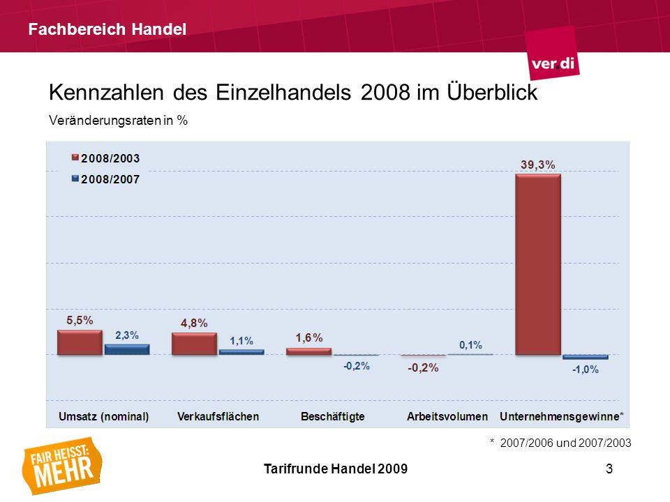 Fachbereich Handel Tarifrunde Handel 20093 Kennzahlen des Einzelhandels 2008 im Überblick Veränderungsraten in % * 2007/2006 und 2007/2003