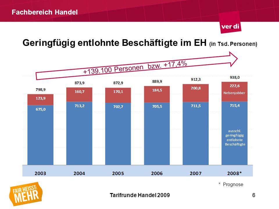 Fachbereich Handel Geringfügig entlohnte Beschäftigte im EH (in Tsd.