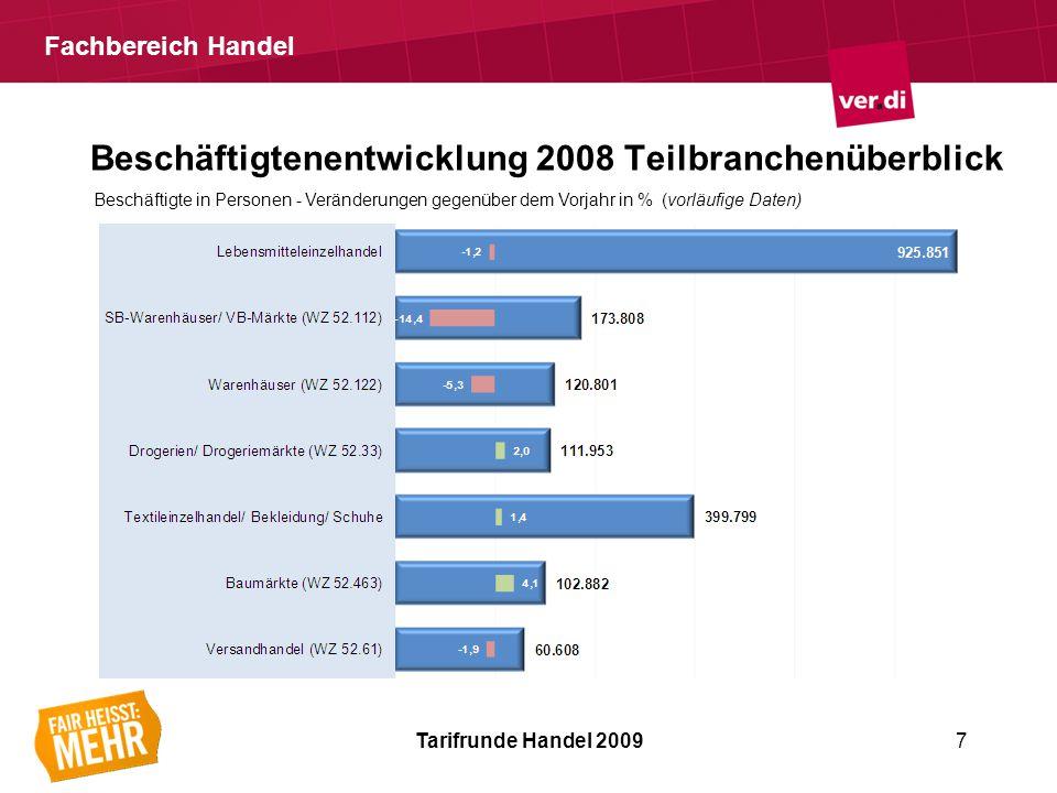 Fachbereich Handel Beschäftigtenentwicklung 2008 Teilbranchenüberblick Tarifrunde Handel 20097 Beschäftigte in Personen - Veränderungen gegenüber dem Vorjahr in % (vorläufige Daten)