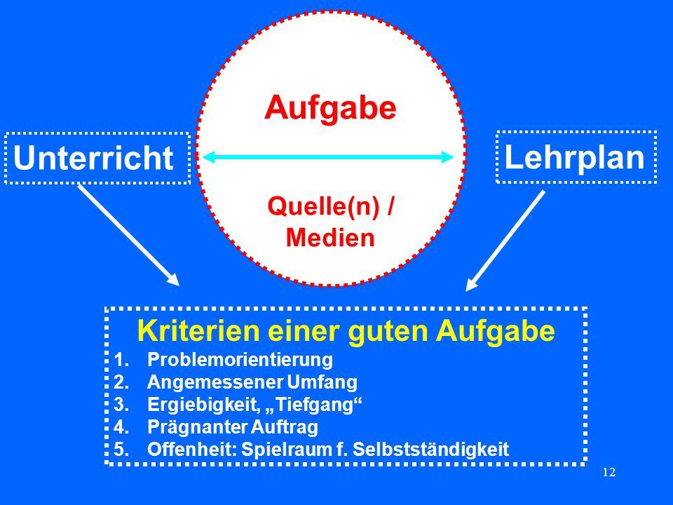 12 Aufgabe Quelle(n) / Medien Unterricht Lehrplan Kriterien einer guten Aufgabe 1.Problemorientierung 2.Angemessener Umfang 3.Ergiebigkeit, Tiefgang 4