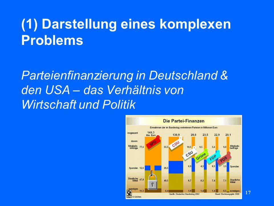 17 (1) Darstellung eines komplexen Problems Parteienfinanzierung in Deutschland & den USA – das Verhältnis von Wirtschaft und Politik