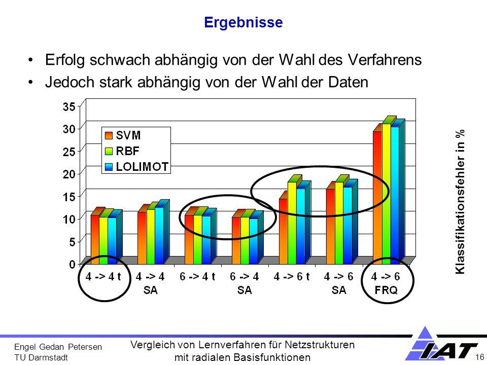 Engel Gedan Petersen TU Darmstadt 16 Vergleich von Lernverfahren für Netzstrukturen mit radialen Basisfunktionen Ergebnisse Erfolg schwach abhängig vo