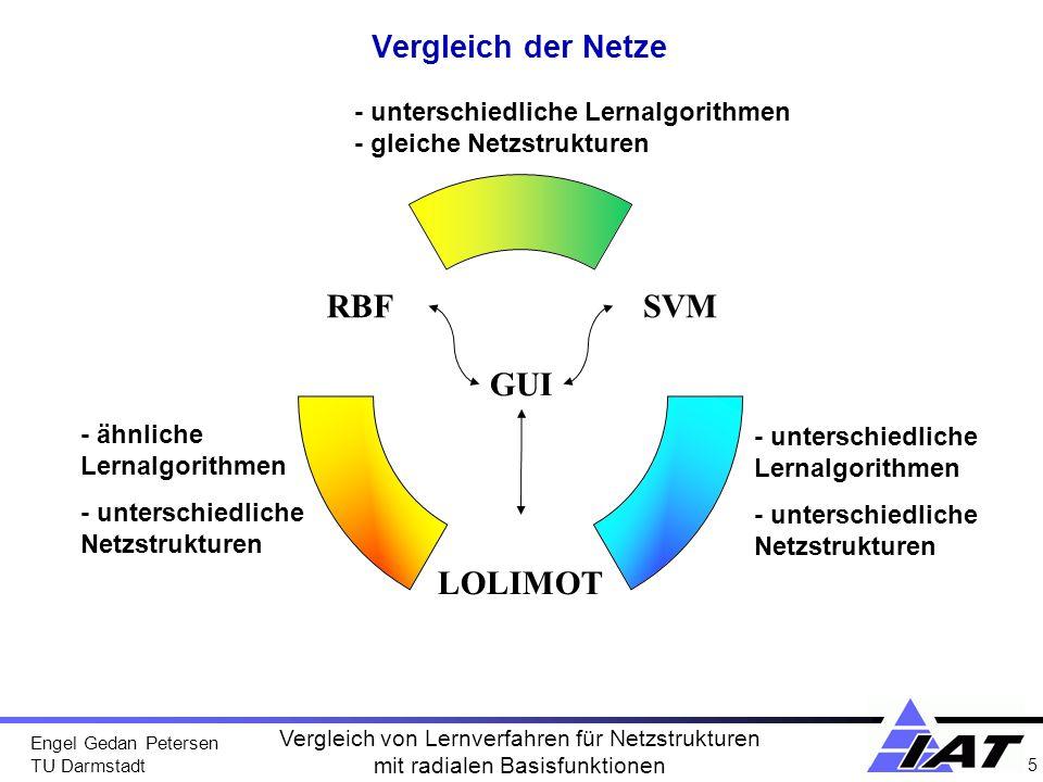 Engel Gedan Petersen TU Darmstadt 6 Vergleich von Lernverfahren für Netzstrukturen mit radialen Basisfunktionen 3 Freie Parameter –Gewichtung –Position c –Sigma N-dimensional Netz: Summe vieler Gaußglocken + x1x1 x2x2 Radiale Basisfunktionen, c