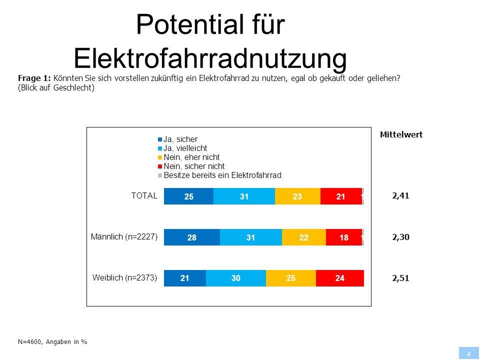 2 Potential für Elektrofahrradnutzung Frage 1: Könnten Sie sich vorstellen zukünftig ein Elektrofahrrad zu nutzen, egal ob gekauft oder geliehen? (Bli