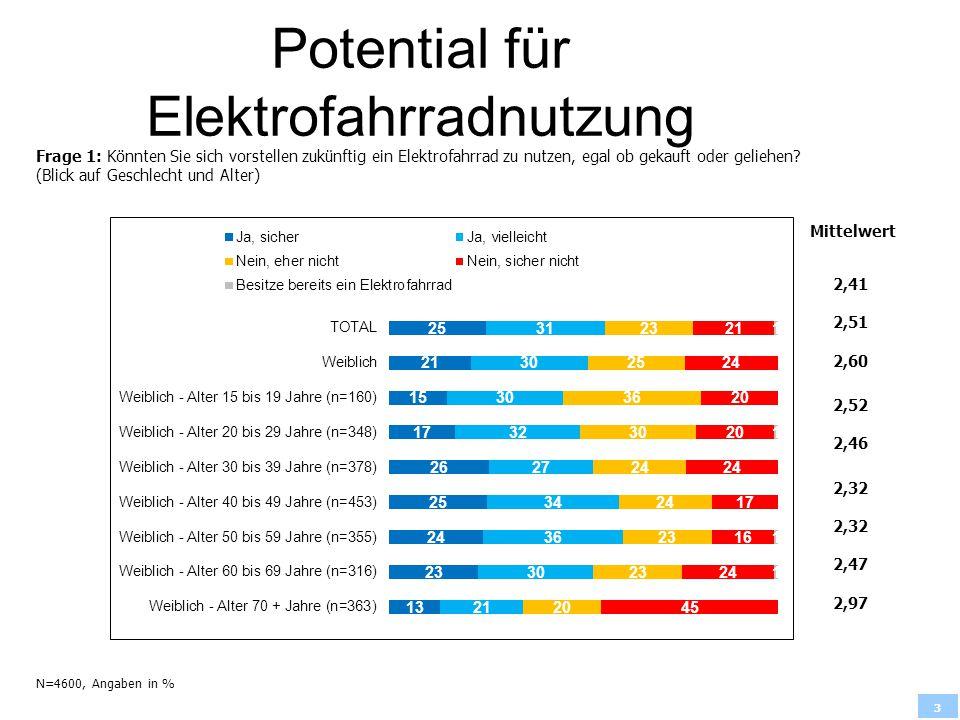 3 Potential für Elektrofahrradnutzung Frage 1: Könnten Sie sich vorstellen zukünftig ein Elektrofahrrad zu nutzen, egal ob gekauft oder geliehen? (Bli